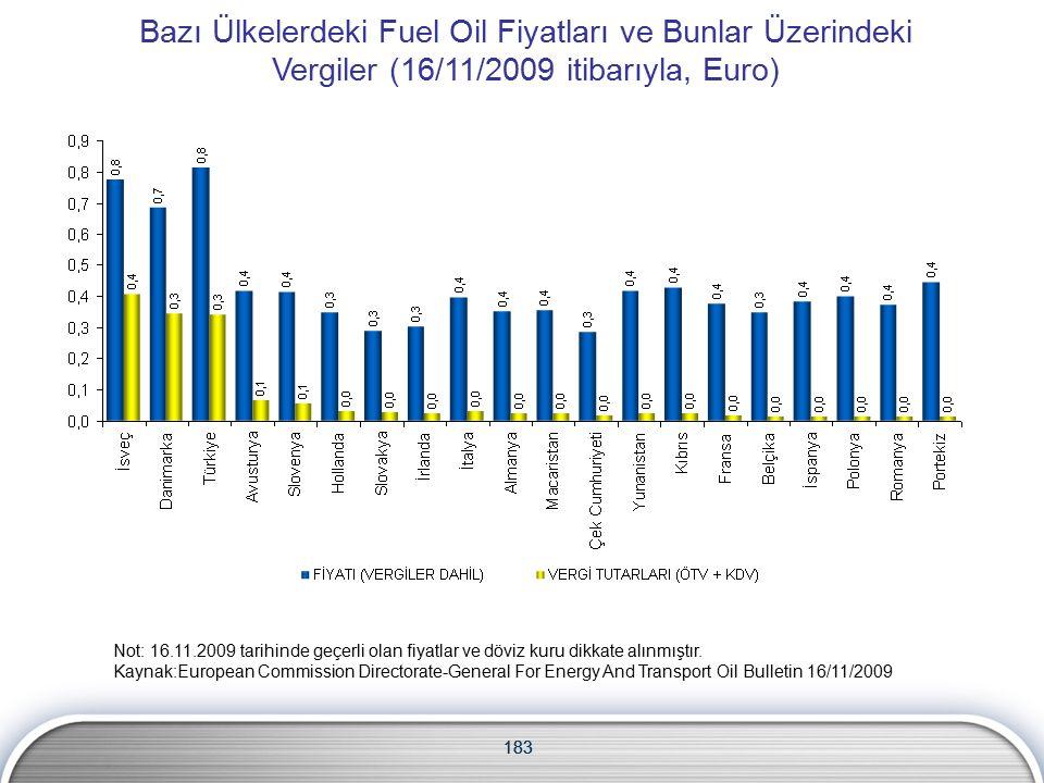 183 Bazı Ülkelerdeki Fuel Oil Fiyatları ve Bunlar Üzerindeki Vergiler (16/11/2009 itibarıyla, Euro) Not: 16.11.2009 tarihinde geçerli olan fiyatlar ve döviz kuru dikkate alınmıştır.