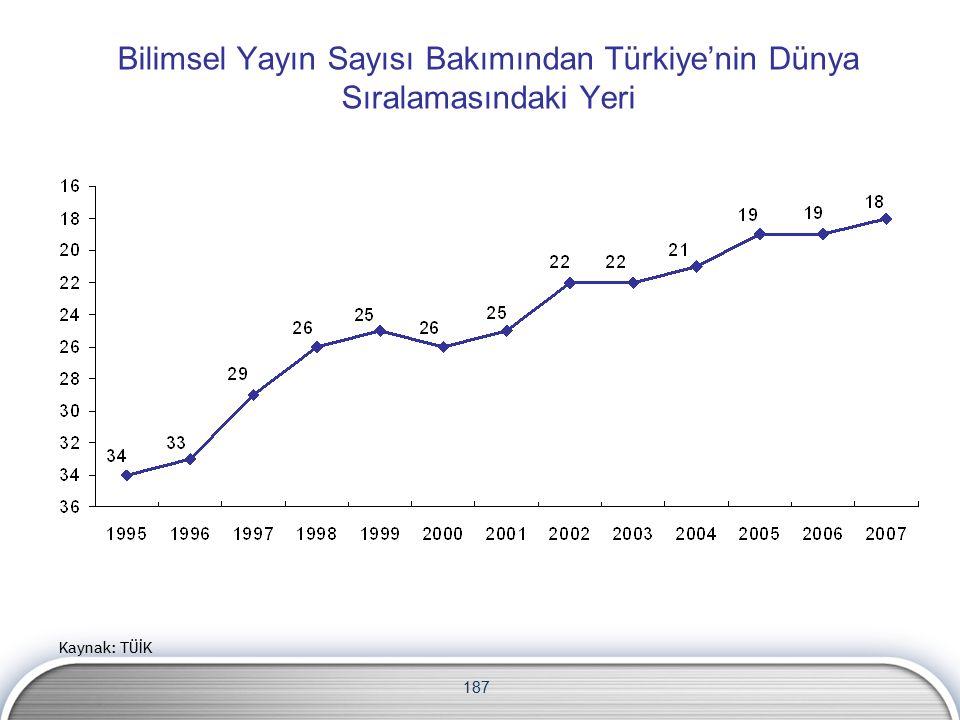 187 Bilimsel Yayın Sayısı Bakımından Türkiye'nin Dünya Sıralamasındaki Yeri Kaynak: TÜİK