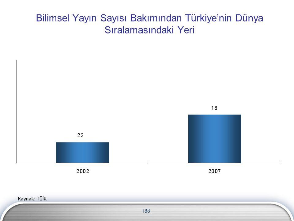 188 Bilimsel Yayın Sayısı Bakımından Türkiye'nin Dünya Sıralamasındaki Yeri Kaynak: TÜİK