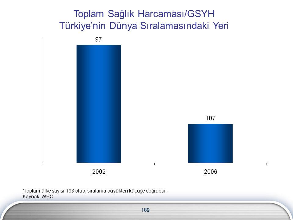 189 Toplam Sağlık Harcaması/GSYH Türkiye'nin Dünya Sıralamasındaki Yeri 189 *Toplam ülke sayısı 193 olup, sıralama büyükten küçüğe doğrudur.
