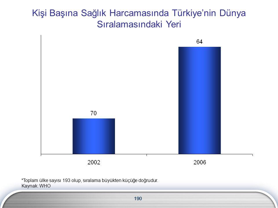 190 Kişi Başına Sağlık Harcamasında Türkiye'nin Dünya Sıralamasındaki Yeri 190 *Toplam ülke sayısı 193 olup, sıralama büyükten küçüğe doğrudur.