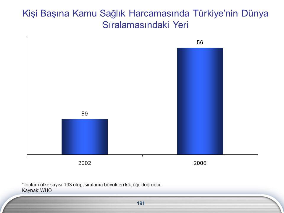 191 Kişi Başına Kamu Sağlık Harcamasında Türkiye'nin Dünya Sıralamasındaki Yeri 191 *Toplam ülke sayısı 193 olup, sıralama büyükten küçüğe doğrudur.
