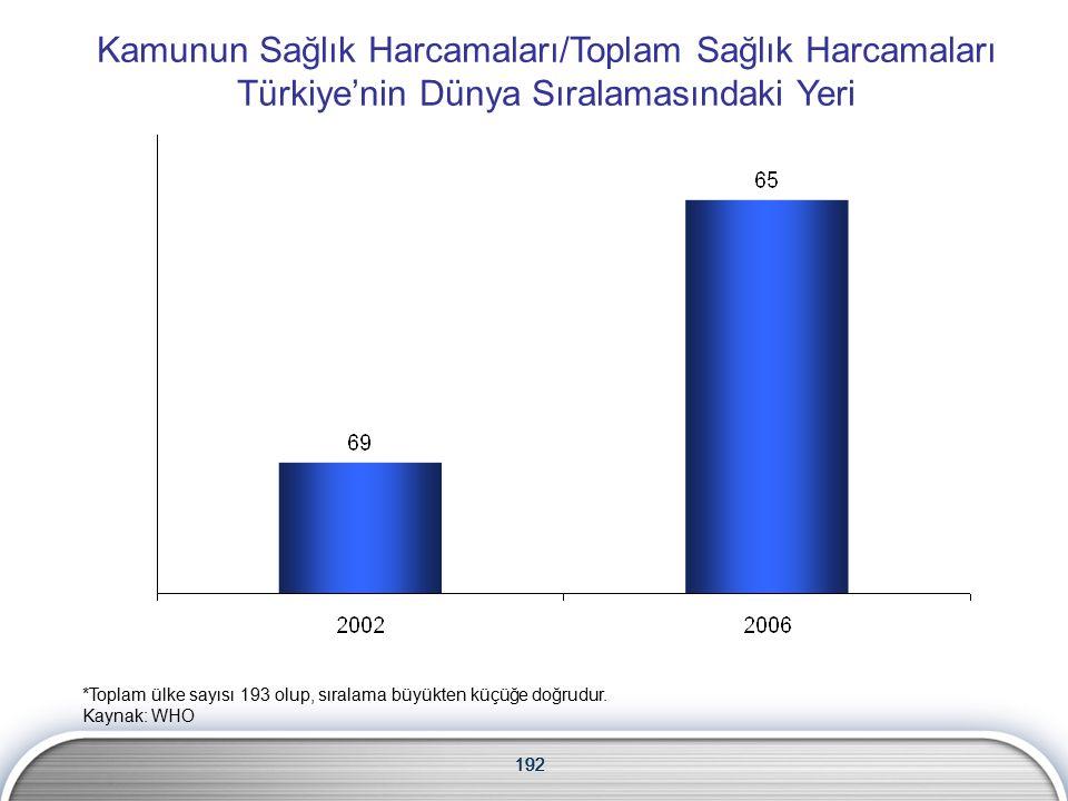 192 Kamunun Sağlık Harcamaları/Toplam Sağlık Harcamaları Türkiye'nin Dünya Sıralamasındaki Yeri 192 *Toplam ülke sayısı 193 olup, sıralama büyükten küçüğe doğrudur.
