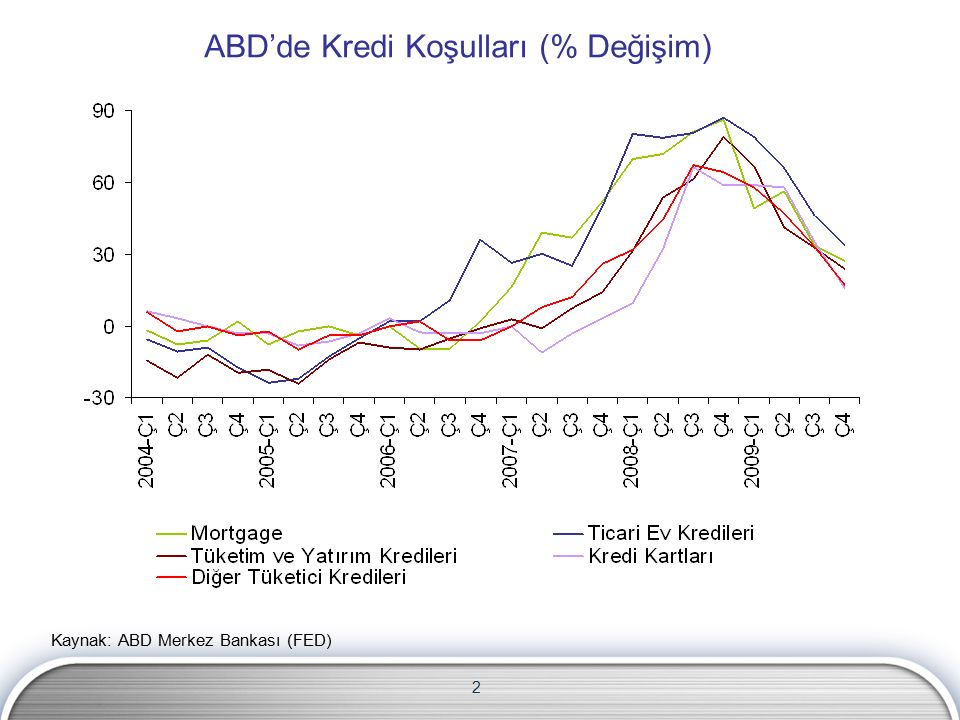 2 ABD'de Kredi Koşulları (% Değişim) Kaynak: ABD Merkez Bankası (FED)