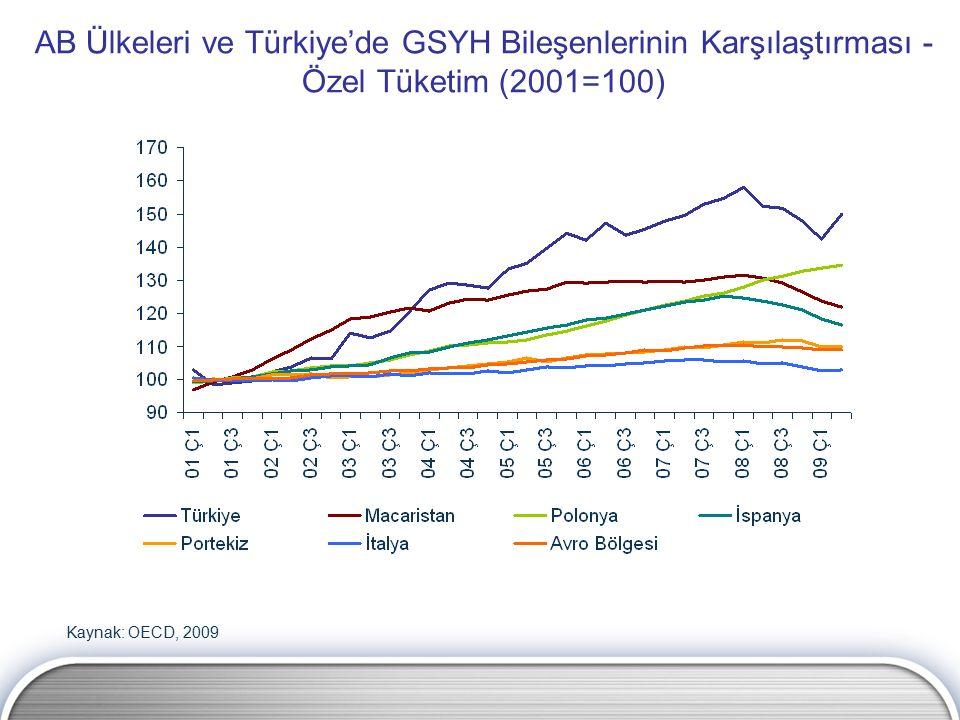 AB Ülkeleri ve Türkiye'de GSYH Bileşenlerinin Karşılaştırması - Özel Tüketim (2001=100) Kaynak: OECD, 2009