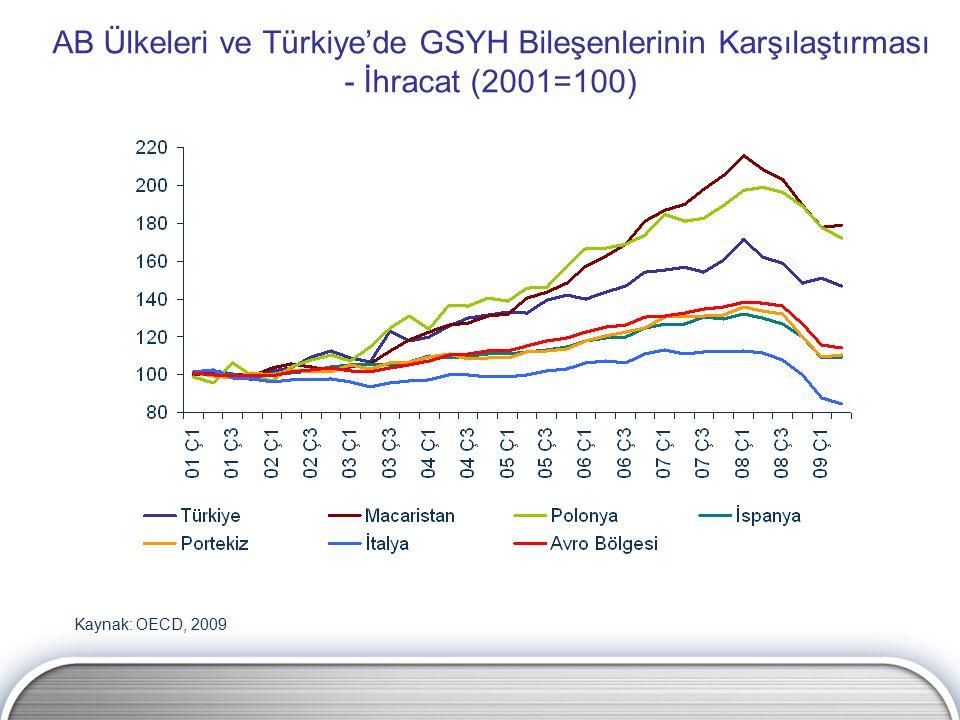 AB Ülkeleri ve Türkiye'de GSYH Bileşenlerinin Karşılaştırması - İhracat (2001=100) Kaynak: OECD, 2009