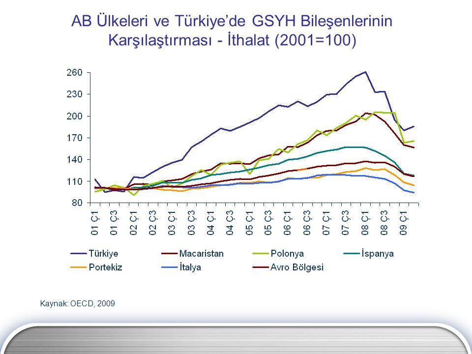 AB Ülkeleri ve Türkiye'de GSYH Bileşenlerinin Karşılaştırması - İthalat (2001=100) Kaynak: OECD, 2009