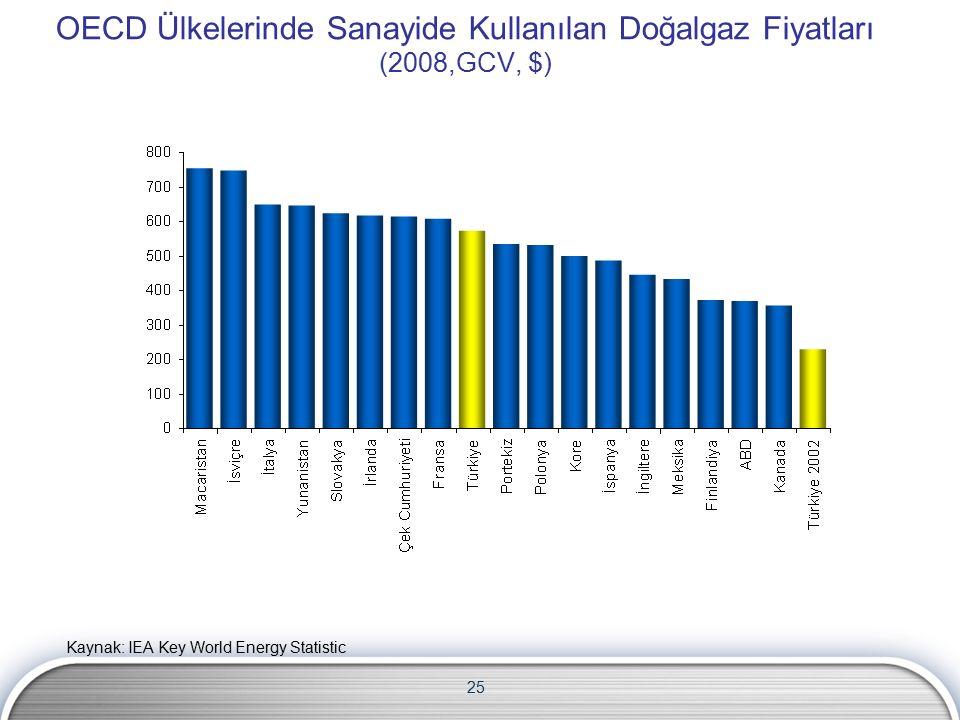 25 OECD Ülkelerinde Sanayide Kullanılan Doğalgaz Fiyatları (2008,GCV, $) Kaynak: IEA Key World Energy Statistic
