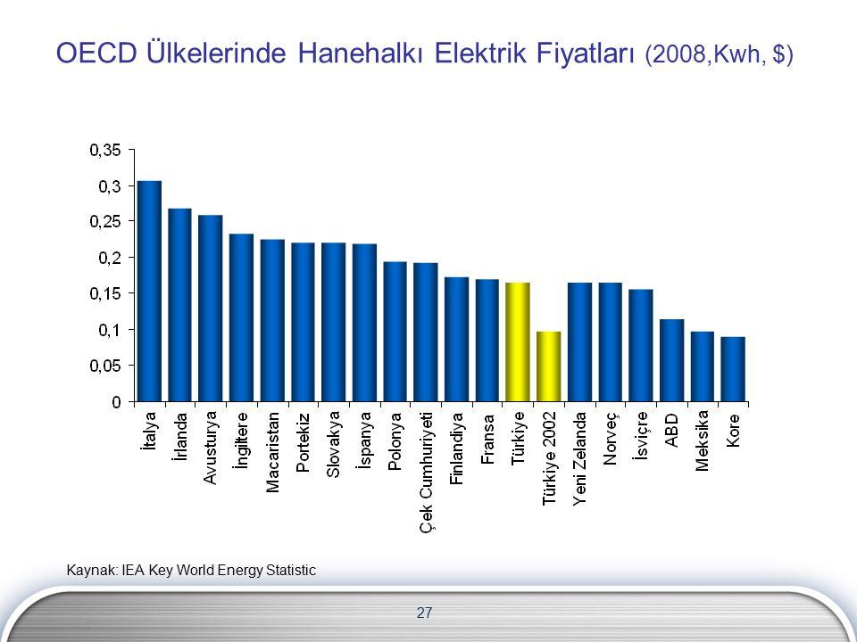 27 OECD Ülkelerinde Hanehalkı Elektrik Fiyatları (2008,Kwh, $) Kaynak: IEA Key World Energy Statistic