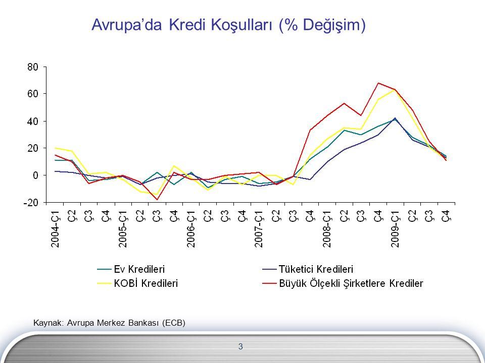 134 Hanehalkı Yükümlülükleri/GSYH (%, 2007) Kaynak: TCMB, Avrupa Merkez Bankası