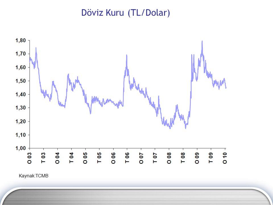 Döviz Kuru (TL/Dolar) Kaynak:TCMB
