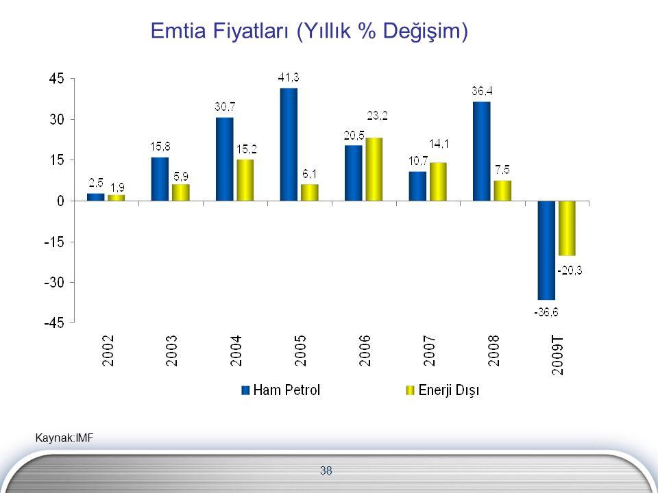 38 Emtia Fiyatları (Yıllık % Değişim) Kaynak:IMF