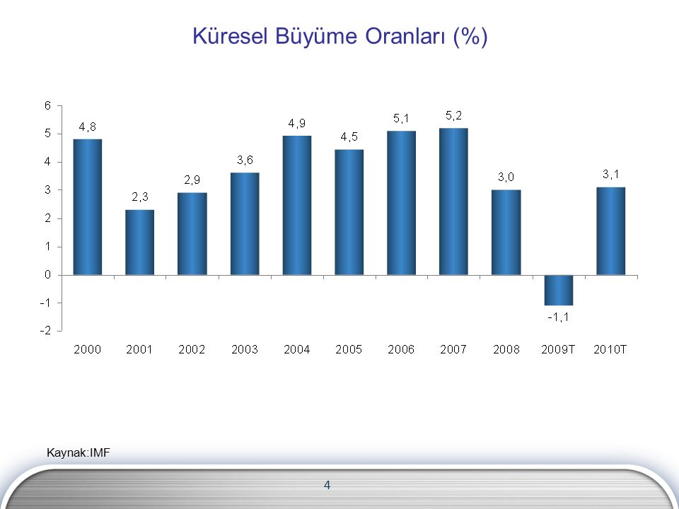 Küresel Büyüme Oranları (%) Kaynak:IMF 4