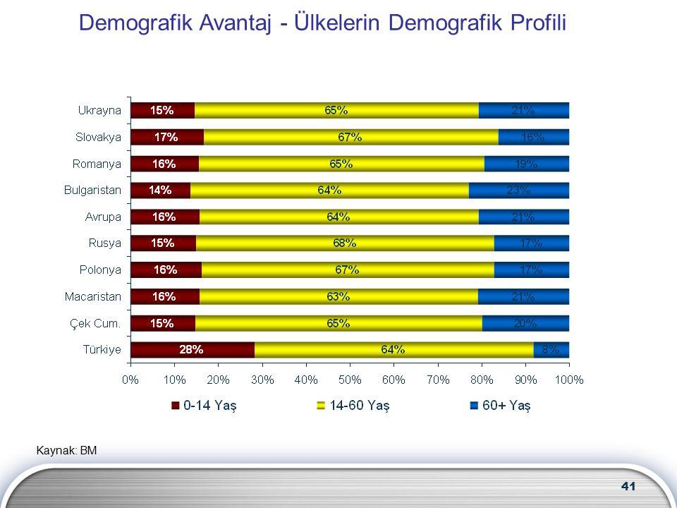 41 Kaynak: BM Demografik Avantaj - Ülkelerin Demografik Profili