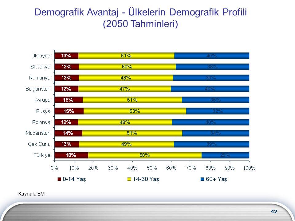 42 Kaynak: BM Demografik Avantaj - Ülkelerin Demografik Profili (2050 Tahminleri)
