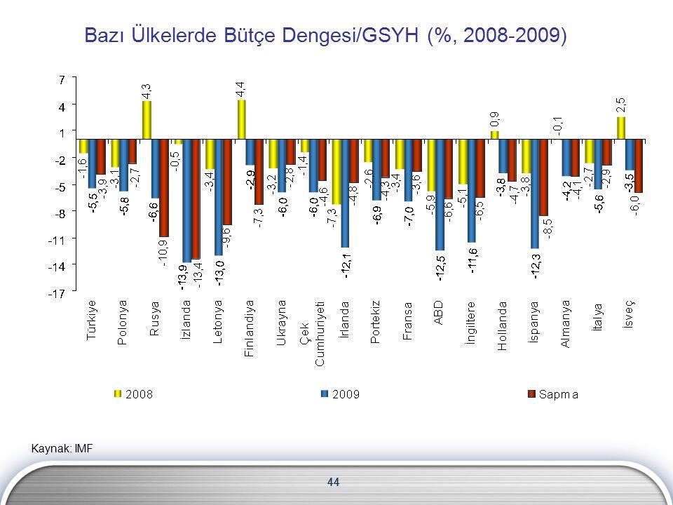 44 Bazı Ülkelerde Bütçe Dengesi/GSYH (%, 2008-2009) Kaynak: IMF