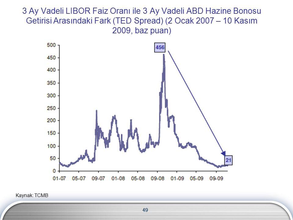 49 3 Ay Vadeli LIBOR Faiz Oranı ile 3 Ay Vadeli ABD Hazine Bonosu Getirisi Arasındaki Fark (TED Spread) (2 Ocak 2007 – 10 Kasım 2009, baz puan) Kaynak: TCMB
