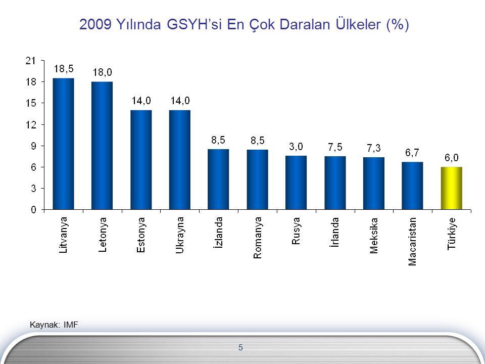 5 2009 Yılında GSYH'si En Çok Daralan Ülkeler (%)