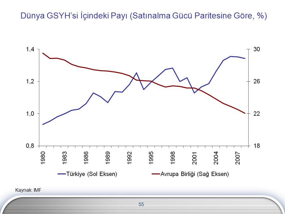 Dünya GSYH'si İçindeki Payı (Satınalma Gücü Paritesine Göre, %) 55 Kaynak: IMF