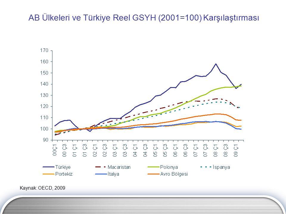 AB Ülkeleri ve Türkiye Reel GSYH (2001=100) Karşılaştırması Kaynak: OECD, 2009