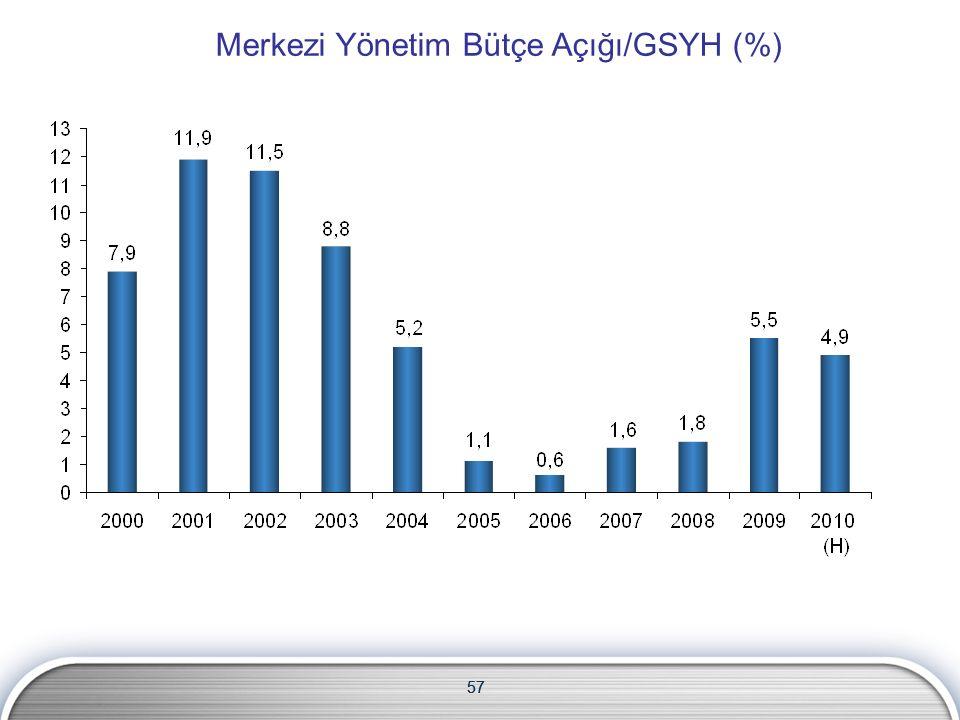 57 Merkezi Yönetim Bütçe Açığı/GSYH (%) 57