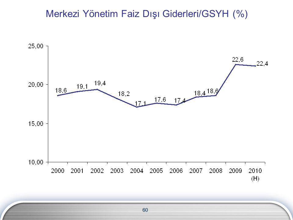 60 Merkezi Yönetim Faiz Dışı Giderleri/GSYH (%) 60