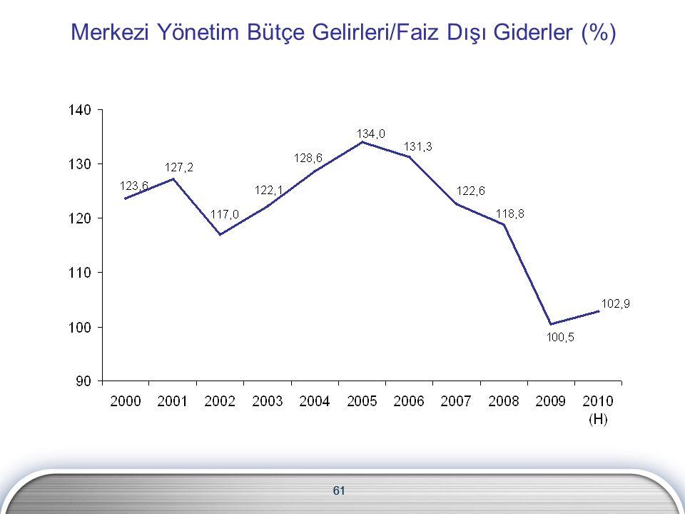 61 Merkezi Yönetim Bütçe Gelirleri/Faiz Dışı Giderler (%) 61