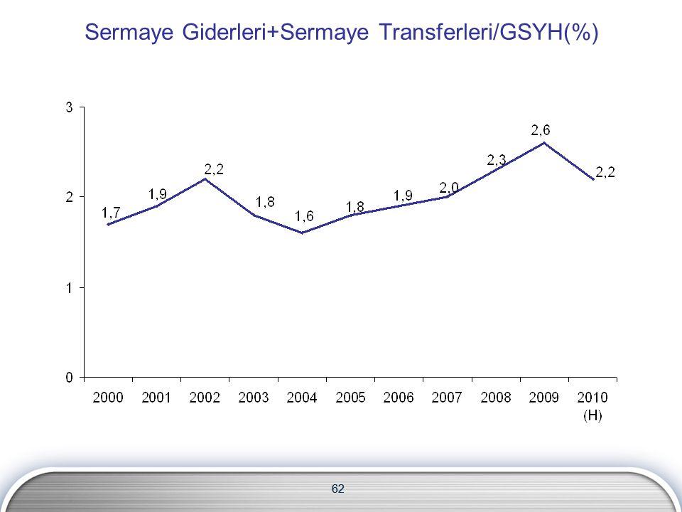 62 Sermaye Giderleri+Sermaye Transferleri/GSYH(%) 62