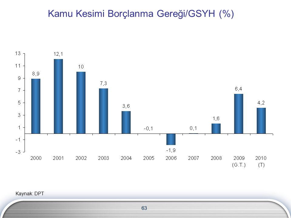 63 Kamu Kesimi Borçlanma Gereği/GSYH (%) 63 Kaynak: DPT