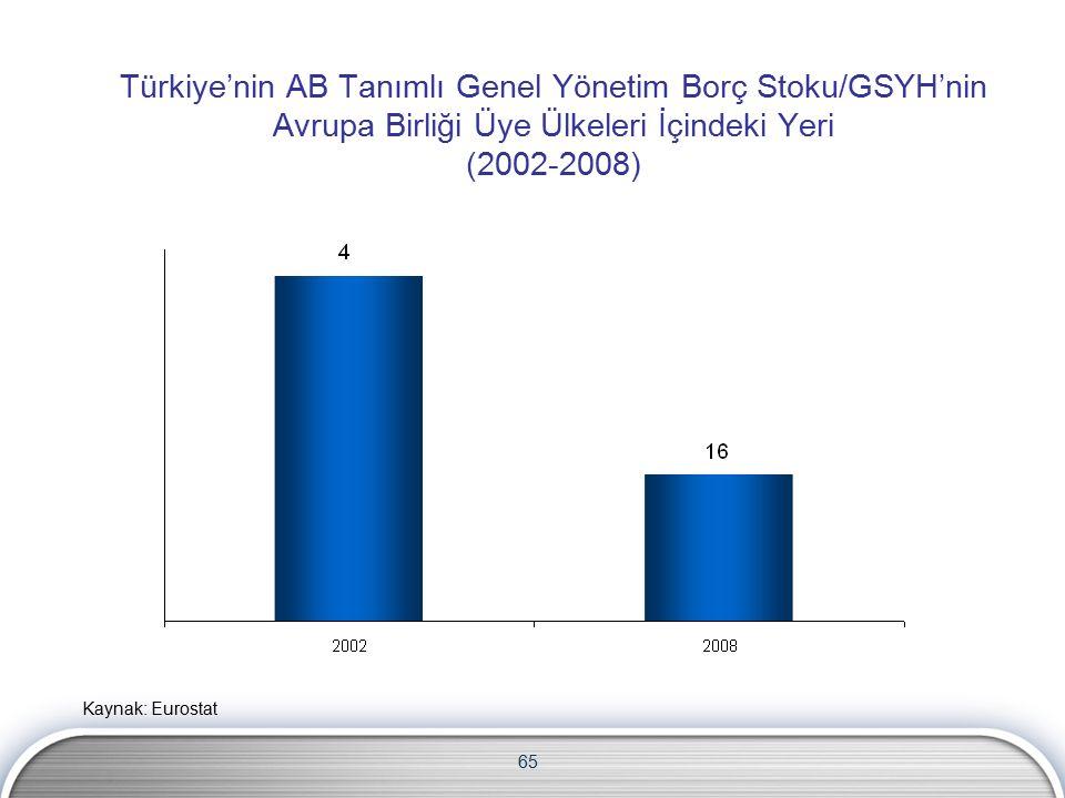 65 Türkiye'nin AB Tanımlı Genel Yönetim Borç Stoku/GSYH'nin Avrupa Birliği Üye Ülkeleri İçindeki Yeri (2002-2008) Kaynak: Eurostat