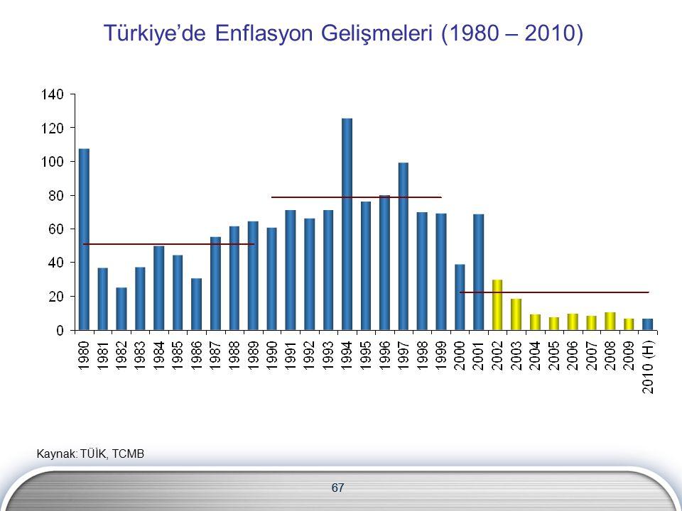 67 Türkiye'de Enflasyon Gelişmeleri (1980 – 2010) 67 Kaynak: TÜİK, TCMB