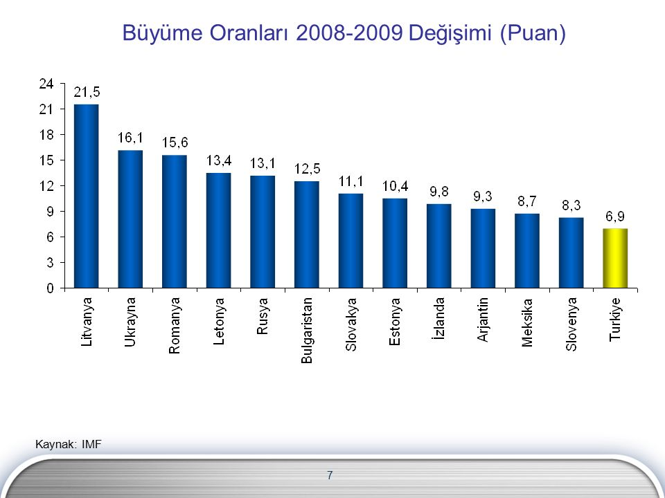 7 Büyüme Oranları 2008-2009 Değişimi (Puan)