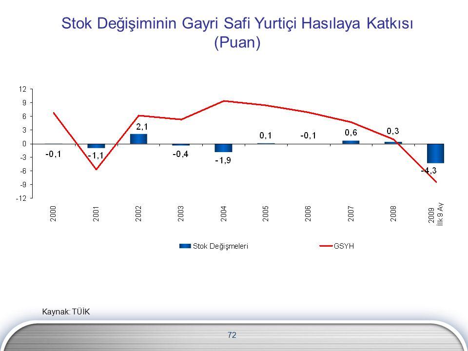 72 Stok Değişiminin Gayri Safi Yurtiçi Hasılaya Katkısı (Puan) Kaynak: TÜİK