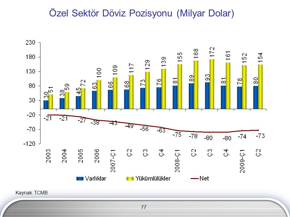 77 Özel Sektör Döviz Pozisyonu (Milyar Dolar) 77 Kaynak: TCMB