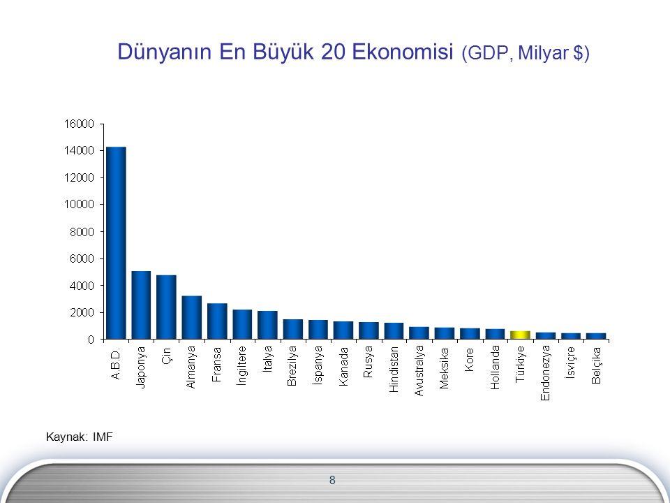 8 Dünyanın En Büyük 20 Ekonomisi (GDP, Milyar $) Kaynak: IMF