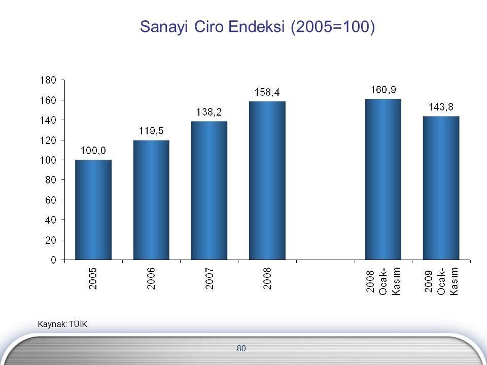 80 Sanayi Ciro Endeksi (2005=100) Kaynak: TÜİK