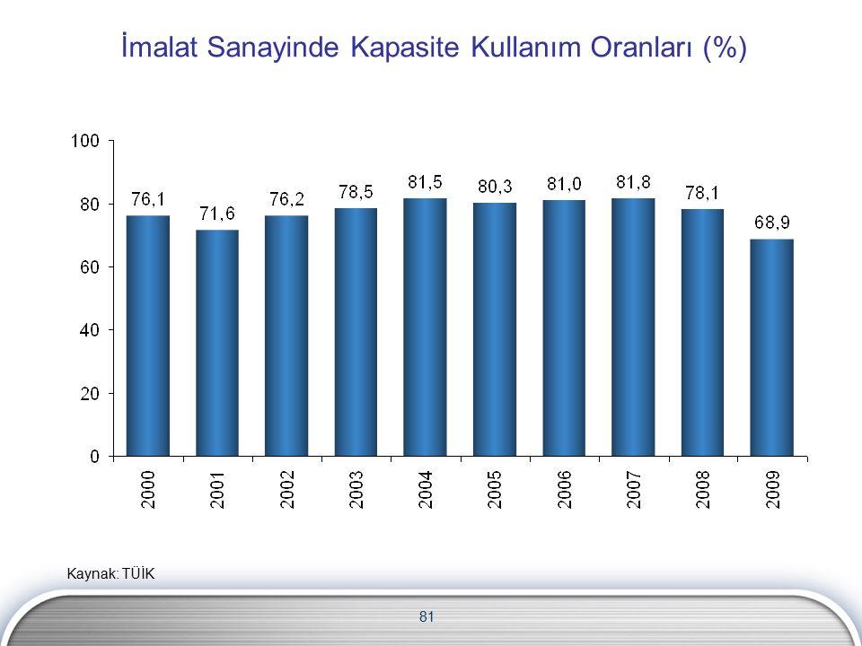 81 İmalat Sanayinde Kapasite Kullanım Oranları (%) Kaynak: TÜİK