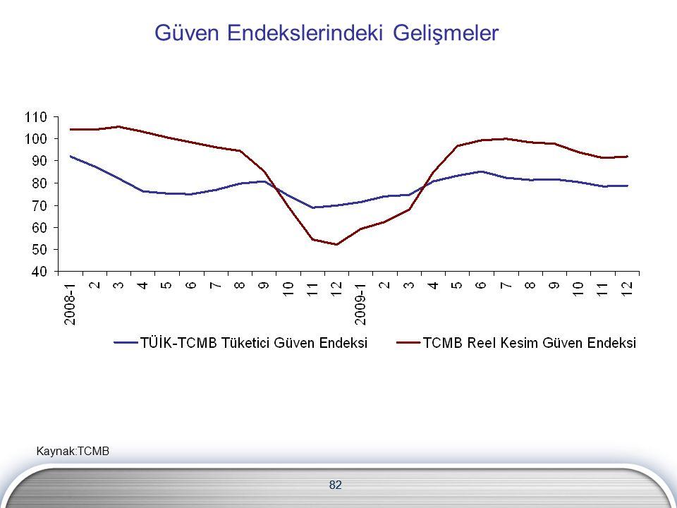 82 Güven Endekslerindeki Gelişmeler 82 Kaynak:TCMB