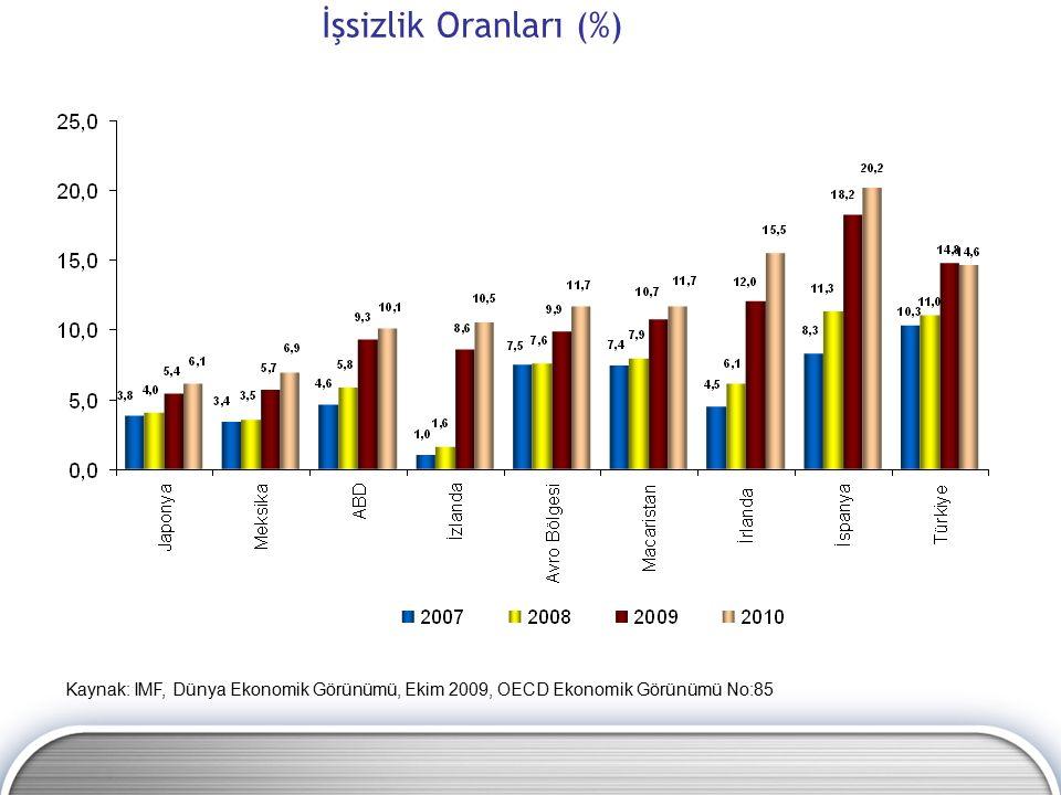 İşsizlik Oranları (%) Kaynak: IMF, Dünya Ekonomik Görünümü, Ekim 2009, OECD Ekonomik Görünümü No:85