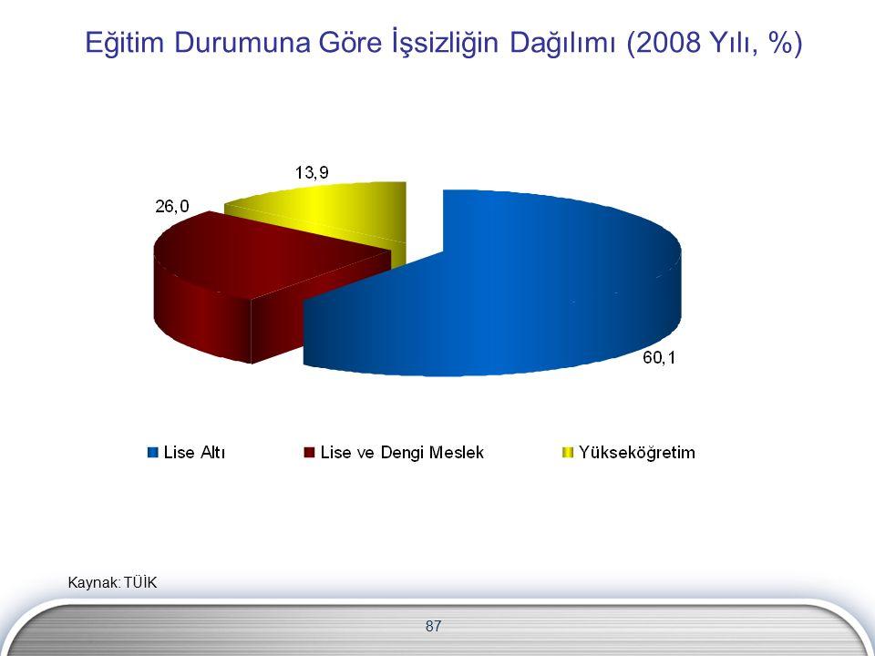 Eğitim Durumuna Göre İşsizliğin Dağılımı (2008 Yılı, %) 87 Kaynak: TÜİK