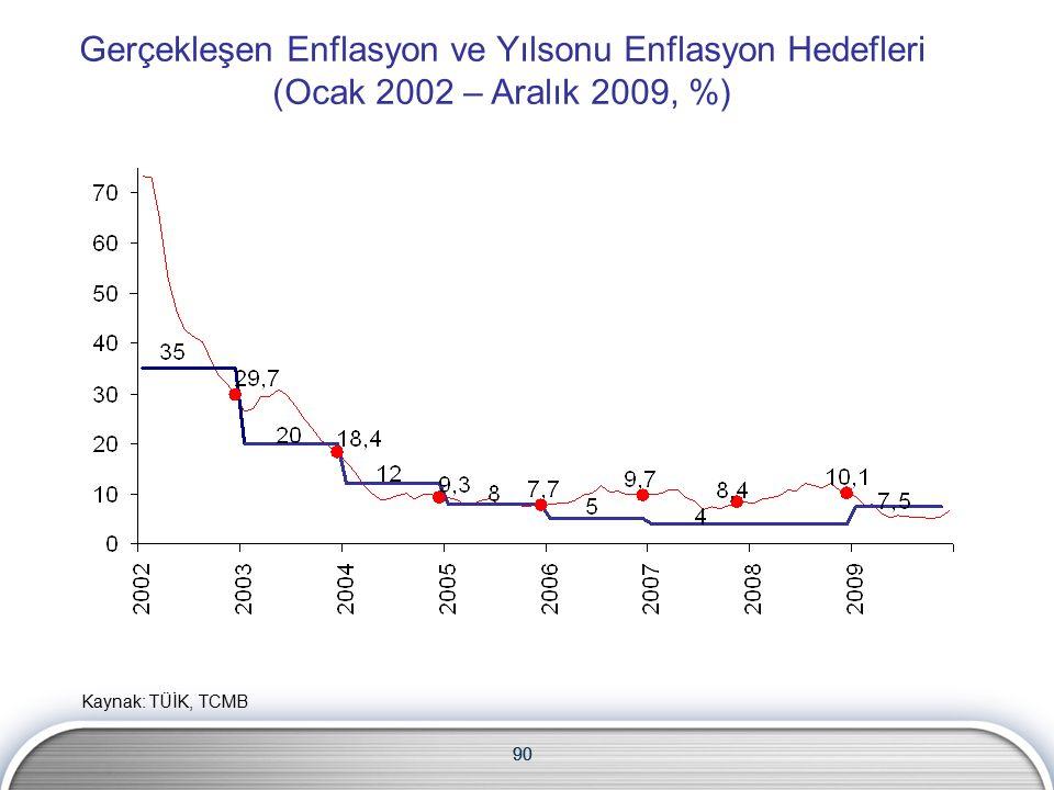 90 Gerçekleşen Enflasyon ve Yılsonu Enflasyon Hedefleri (Ocak 2002 – Aralık 2009, %) 90 Kaynak: TÜİK, TCMB