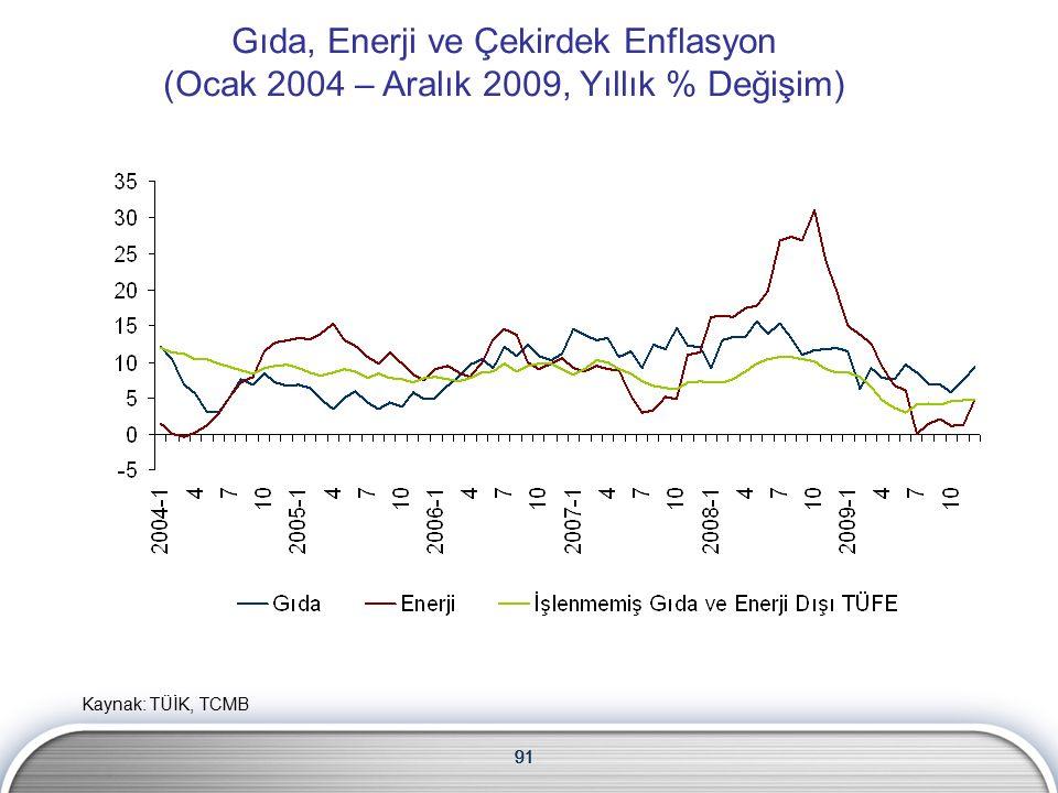 91 Gıda, Enerji ve Çekirdek Enflasyon (Ocak 2004 – Aralık 2009, Yıllık % Değişim) 91 Kaynak: TÜİK, TCMB