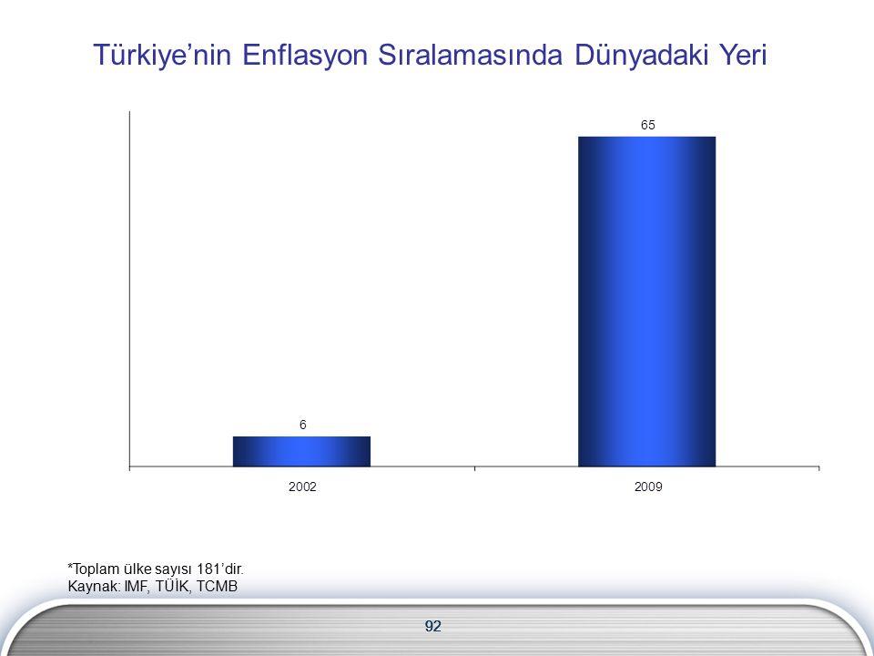 92 Türkiye'nin Enflasyon Sıralamasında Dünyadaki Yeri 92 *Toplam ülke sayısı 181'dir.