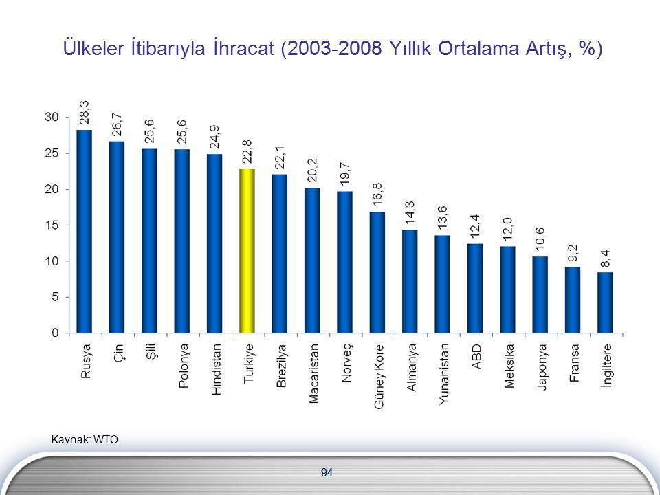94 Ülkeler İtibarıyla İhracat (2003-2008 Yıllık Ortalama Artış, %) 94 Kaynak: WTO