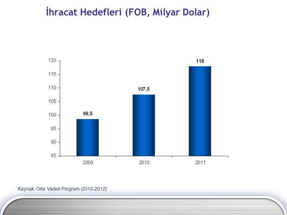 İhracat Hedefleri (FOB, Milyar Dolar) Kaynak: Orta Vadeli Program (2010-2012)