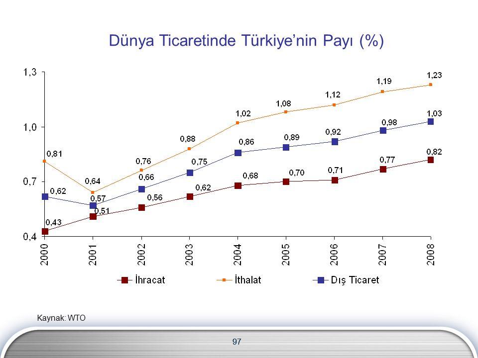 97 Dünya Ticaretinde Türkiye'nin Payı (%) 97 Kaynak: WTO
