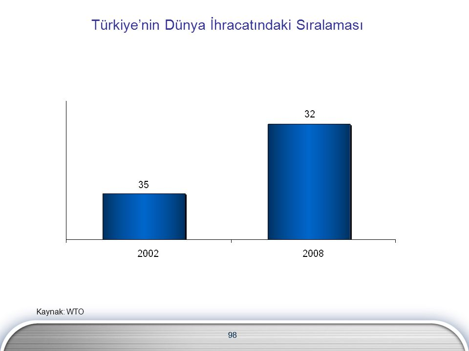 98 Türkiye'nin Dünya İhracatındaki Sıralaması 98 Kaynak: WTO