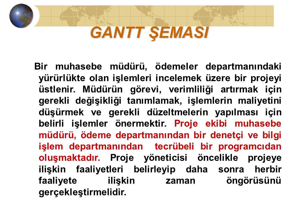 GANTT ŞEMASI Bir muhasebe müdürü, ödemeler departmanındaki yürürlükte olan işlemleri incelemek üzere bir projeyi üstlenir.