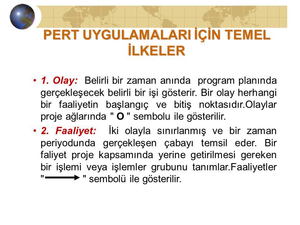 PERT UYGULAMALARI İÇİN TEMEL İLKELER 1.