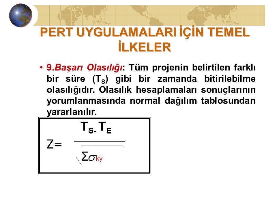 PERT UYGULAMALARI İÇİN TEMEL İLKELER 9.Başarı Olasılığı: Tüm projenin belirtilen farklı bir süre (T S ) gibi bir zamanda bitirilebilme olasılığıdır.